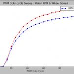 PWM Duty Cycle Sweep