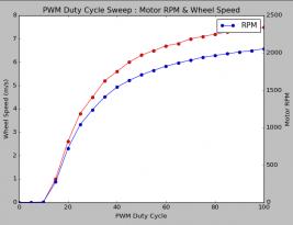 PWM Motor Control with BealgeBone Black & DRV-8833 (Ubuntu 16.04, Kernel 4.4)