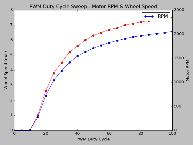 PWM Duty Cycle Sweep showing Motor RPM and Wheel Speed.  PWM control of DC motor with BeagleBone Black and DRV-8833